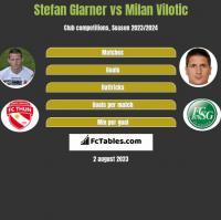 Stefan Glarner vs Milan Vilotic h2h player stats