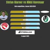 Stefan Glarner vs Nikki Havenaar h2h player stats