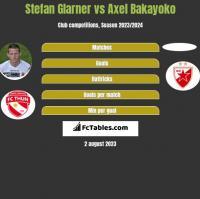 Stefan Glarner vs Axel Bakayoko h2h player stats