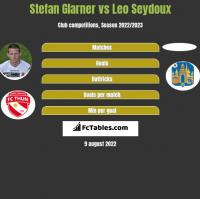 Stefan Glarner vs Leo Seydoux h2h player stats