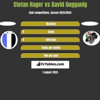 Stefan Hager vs David Gugganig h2h player stats