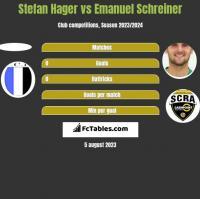 Stefan Hager vs Emanuel Schreiner h2h player stats