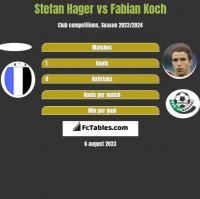 Stefan Hager vs Fabian Koch h2h player stats