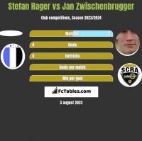Stefan Hager vs Jan Zwischenbrugger h2h player stats