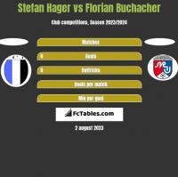 Stefan Hager vs Florian Buchacher h2h player stats