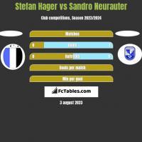 Stefan Hager vs Sandro Neurauter h2h player stats