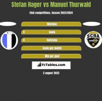 Stefan Hager vs Manuel Thurwald h2h player stats