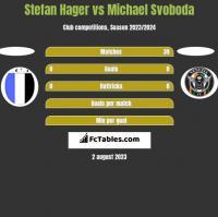 Stefan Hager vs Michael Svoboda h2h player stats