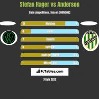 Stefan Hager vs Anderson h2h player stats