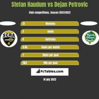 Stefan Haudum vs Dejan Petrovic h2h player stats