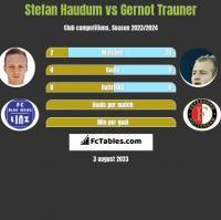 Stefan Haudum vs Gernot Trauner h2h player stats