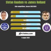 Stefan Haudum vs James Holland h2h player stats