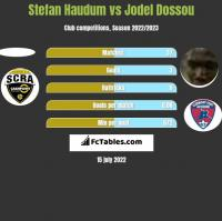 Stefan Haudum vs Jodel Dossou h2h player stats