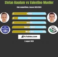 Stefan Haudum vs Valentino Mueller h2h player stats