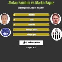 Stefan Haudum vs Marko Raguz h2h player stats