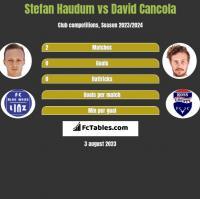 Stefan Haudum vs David Cancola h2h player stats