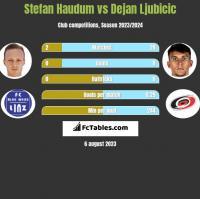 Stefan Haudum vs Dejan Ljubicic h2h player stats