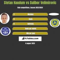 Stefan Haudum vs Dalibor Velimirovic h2h player stats