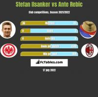 Stefan Ilsanker vs Ante Rebic h2h player stats