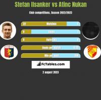 Stefan Ilsanker vs Atinc Nukan h2h player stats