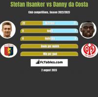 Stefan Ilsanker vs Danny da Costa h2h player stats