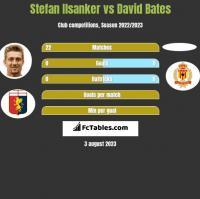 Stefan Ilsanker vs David Bates h2h player stats