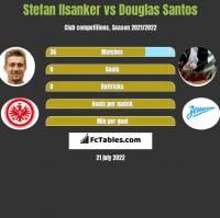 Stefan Ilsanker vs Douglas Santos h2h player stats