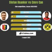 Stefan Ilsanker vs Emre Can h2h player stats