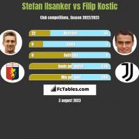 Stefan Ilsanker vs Filip Kostic h2h player stats