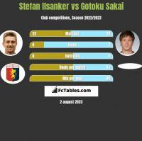 Stefan Ilsanker vs Gotoku Sakai h2h player stats