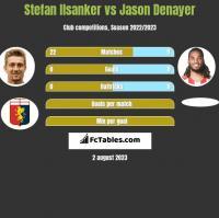 Stefan Ilsanker vs Jason Denayer h2h player stats