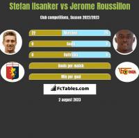 Stefan Ilsanker vs Jerome Roussillon h2h player stats