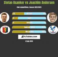 Stefan Ilsanker vs Joachim Andersen h2h player stats