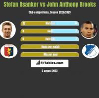 Stefan Ilsanker vs John Anthony Brooks h2h player stats