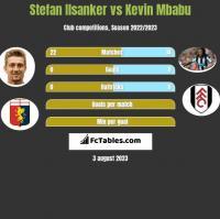 Stefan Ilsanker vs Kevin Mbabu h2h player stats