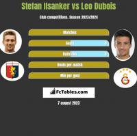 Stefan Ilsanker vs Leo Dubois h2h player stats