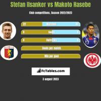 Stefan Ilsanker vs Makoto Hasebe h2h player stats