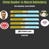 Stefan Ilsanker vs Marcel Halstenberg h2h player stats