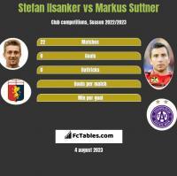 Stefan Ilsanker vs Markus Suttner h2h player stats