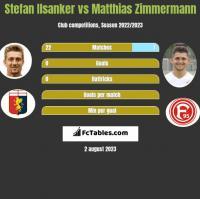 Stefan Ilsanker vs Matthias Zimmermann h2h player stats