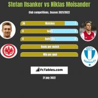 Stefan Ilsanker vs Niklas Moisander h2h player stats
