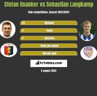 Stefan Ilsanker vs Sebastian Langkamp h2h player stats