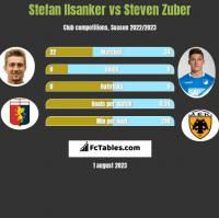 Stefan Ilsanker vs Steven Zuber h2h player stats