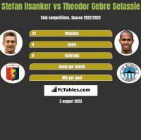 Stefan Ilsanker vs Theodor Gebre Selassie h2h player stats
