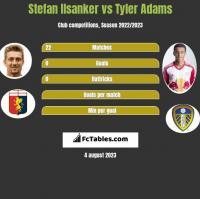 Stefan Ilsanker vs Tyler Adams h2h player stats