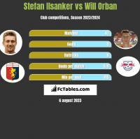 Stefan Ilsanker vs Will Orban h2h player stats