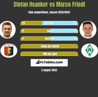 Stefan Ilsanker vs Marco Friedl h2h player stats