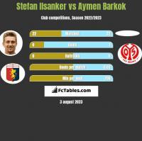 Stefan Ilsanker vs Aymen Barkok h2h player stats