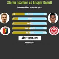 Stefan Ilsanker vs Ansgar Knauff h2h player stats
