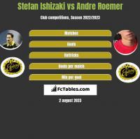 Stefan Ishizaki vs Andre Roemer h2h player stats